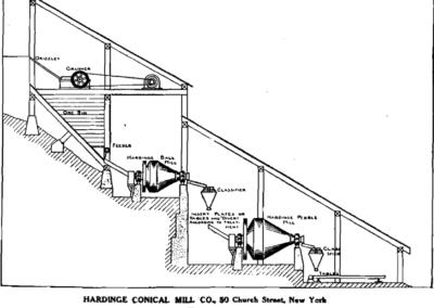 Hardinge Conical Mill